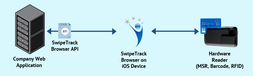 SwipeTrack Solutions - Power To Propel Business Further